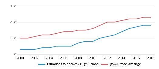 This chart display the percentage of Hispanic students in Edmonds Woodway High School and the percentage of Hispanic public school students in Washington by year, with the latest 2017-18 school year data.