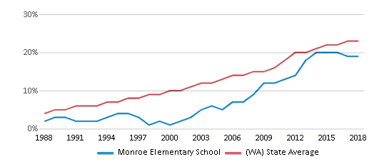 This chart display the percentage of Hispanic students in Monroe Elementary School and the percentage of Hispanic public school students in Washington by year, with the latest 2017-18 school year data.