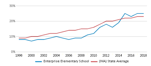 This chart display the percentage of Hispanic students in Enterprise Elementary School and the percentage of Hispanic public school students in Washington by year, with the latest 2017-18 school year data.