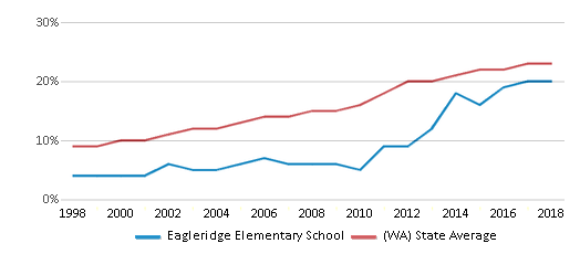 This chart display the percentage of Hispanic students in Eagleridge Elementary School and the percentage of Hispanic public school students in Washington by year, with the latest 2017-18 school year data.