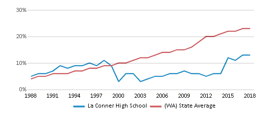 This chart display the percentage of Hispanic students in La Conner High School and the percentage of Hispanic public school students in Washington by year, with the latest 2017-18 school year data.