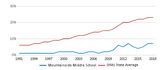 This chart display the percentage of Hispanic students in Mountainside Middle School and the percentage of Hispanic public school students in Washington by year, with the latest 2017-18 school year data.