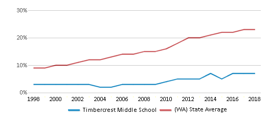 This chart display the percentage of Hispanic students in Timbercrest Middle School and the percentage of Hispanic public school students in Washington by year, with the latest 2017-18 school year data.