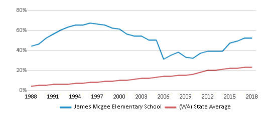 This chart display the percentage of Hispanic students in James Mcgee Elementary School and the percentage of Hispanic public school students in Washington by year, with the latest 2017-18 school year data.