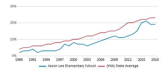 This chart display the percentage of Hispanic students in Jason Lee Elementary School and the percentage of Hispanic public school students in Washington by year, with the latest 2017-18 school year data.