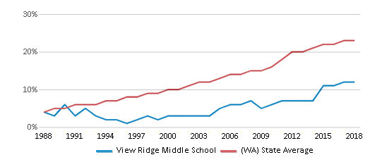 This chart display the percentage of Hispanic students in View Ridge Middle School and the percentage of Hispanic public school students in Washington by year, with the latest 2017-18 school year data.