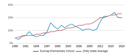 This chart display the percentage of Hispanic students in Dunlap Elementary School and the percentage of Hispanic public school students in Washington by year, with the latest 2017-18 school year data.