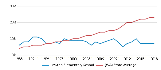This chart display the percentage of Hispanic students in Lawton Elementary School and the percentage of Hispanic public school students in Washington by year, with the latest 2017-18 school year data.