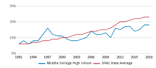 This chart display the percentage of Hispanic students in Middle College High School and the percentage of Hispanic public school students in Washington by year, with the latest 2017-18 school year data.