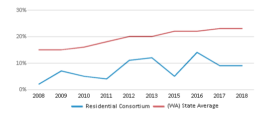 This chart display the percentage of Hispanic students in Residential Consortium and the percentage of Hispanic public school students in Washington by year, with the latest 2017-18 school year data.