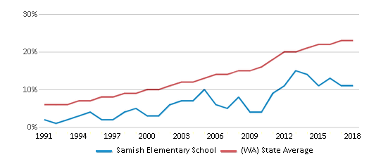This chart display the percentage of Hispanic students in Samish Elementary School and the percentage of Hispanic public school students in Washington by year, with the latest 2017-18 school year data.