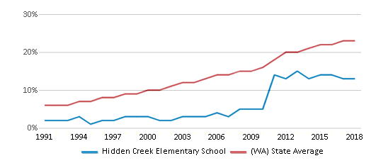 This chart display the percentage of Hispanic students in Hidden Creek Elementary School and the percentage of Hispanic public school students in Washington by year, with the latest 2017-18 school year data.