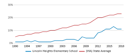 This chart display the percentage of Hispanic students in Lincoln Heights Elementary School and the percentage of Hispanic public school students in Washington by year, with the latest 2017-18 school year data.