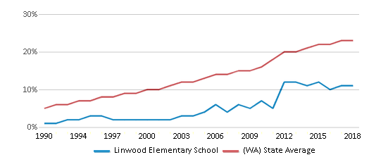 This chart display the percentage of Hispanic students in Linwood Elementary School and the percentage of Hispanic public school students in Washington by year, with the latest 2017-18 school year data.