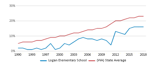 This chart display the percentage of Hispanic students in Logan Elementary School and the percentage of Hispanic public school students in Washington by year, with the latest 2017-18 school year data.