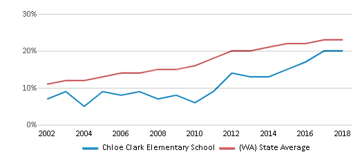 This chart display the percentage of Hispanic students in Chloe Clark Elementary School and the percentage of Hispanic public school students in Washington by year, with the latest 2017-18 school year data.