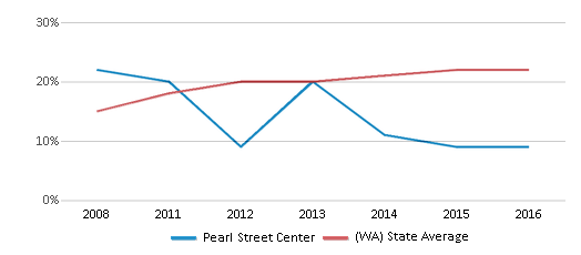 This chart display the percentage of Hispanic students in Pearl Street Center and the percentage of Hispanic public school students in Washington by year, with the latest 2015-16 school year data.