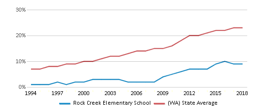 This chart display the percentage of Hispanic students in Rock Creek Elementary School and the percentage of Hispanic public school students in Washington by year, with the latest 2017-18 school year data.