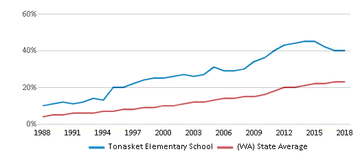 This chart display the percentage of Hispanic students in Tonasket Elementary School and the percentage of Hispanic public school students in Washington by year, with the latest 2017-18 school year data.