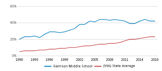 This chart display the percentage of Hispanic students in Garrison Middle School and the percentage of Hispanic public school students in Washington by year, with the latest 2017-18 school year data.