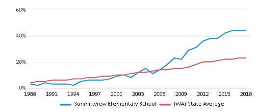 This chart display the percentage of Hispanic students in Summitview Elementary School and the percentage of Hispanic public school students in Washington by year, with the latest 2017-18 school year data.