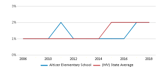 This chart display the percentage of Hispanic students in Altizer Elementary School and the percentage of Hispanic public school students in West Virginia by year, with the latest 2017-18 school year data.