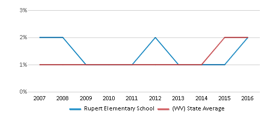 This chart display the percentage of Hispanic students in Rupert Elementary School and the percentage of Hispanic public school students in West Virginia by year, with the latest 2015-16 school year data.