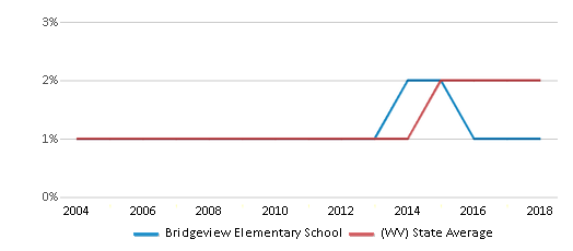 This chart display the percentage of Hispanic students in Bridgeview Elementary School and the percentage of Hispanic public school students in West Virginia by year, with the latest 2017-18 school year data.