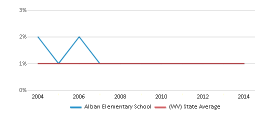 This chart display the percentage of Hispanic students in Alban Elementary School and the percentage of Hispanic public school students in West Virginia by year, with the latest 2013-14 school year data.
