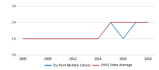 This chart display the percentage of Hispanic students in Du Pont Middle School and the percentage of Hispanic public school students in West Virginia by year, with the latest 2017-18 school year data.