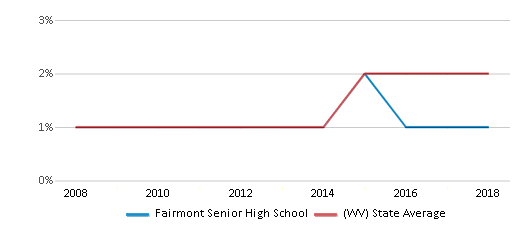This chart display the percentage of Hispanic students in Fairmont Senior High School and the percentage of Hispanic public school students in West Virginia by year, with the latest 2017-18 school year data.