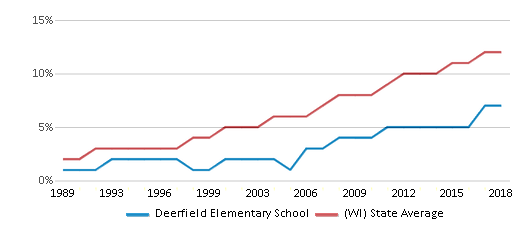 This chart display the percentage of Hispanic students in Deerfield Elementary School and the percentage of Hispanic public school students in Wisconsin by year, with the latest 2017-18 school year data.
