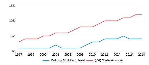 This chart display the percentage of Hispanic students in Delong Middle School and the percentage of Hispanic public school students in Wisconsin by year, with the latest 2017-18 school year data.