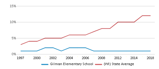 This chart display the percentage of Hispanic students in Gilman Elementary School and the percentage of Hispanic public school students in Wisconsin by year, with the latest 2017-18 school year data.