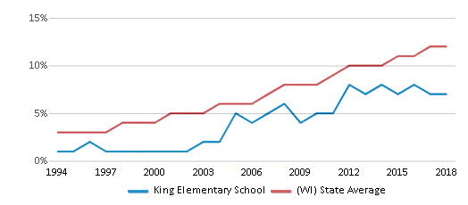 This chart display the percentage of Hispanic students in King Elementary School and the percentage of Hispanic public school students in Wisconsin by year, with the latest 2017-18 school year data.