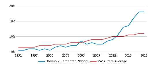 This chart display the percentage of Hispanic students in Jackson Elementary School and the percentage of Hispanic public school students in Wisconsin by year, with the latest 2017-18 school year data.