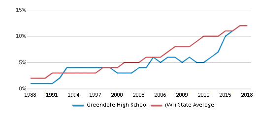 This chart display the percentage of Hispanic students in Greendale High School and the percentage of Hispanic public school students in Wisconsin by year, with the latest 2017-18 school year data.