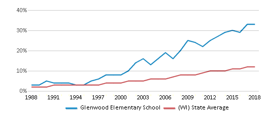 This chart display the percentage of Hispanic students in Glenwood Elementary School and the percentage of Hispanic public school students in Wisconsin by year, with the latest 2017-18 school year data.