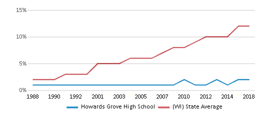 This chart display the percentage of Hispanic students in Howards Grove High School and the percentage of Hispanic public school students in Wisconsin by year, with the latest 2017-18 school year data.
