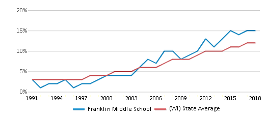 This chart display the percentage of Hispanic students in Franklin Middle School and the percentage of Hispanic public school students in Wisconsin by year, with the latest 2017-18 school year data.