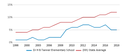 This chart display the percentage of Hispanic students in Dr H B Tanner Elementary School and the percentage of Hispanic public school students in Wisconsin by year, with the latest 2017-18 school year data.