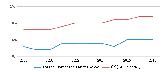 This chart display the percentage of Hispanic students in Coulee Montessori Charter School and the percentage of Hispanic public school students in Wisconsin by year, with the latest 2017-18 school year data.