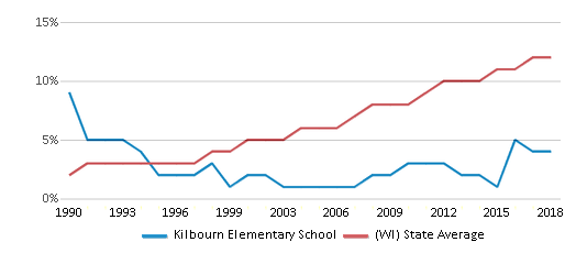 This chart display the percentage of Hispanic students in Kilbourn Elementary School and the percentage of Hispanic public school students in Wisconsin by year, with the latest 2017-18 school year data.