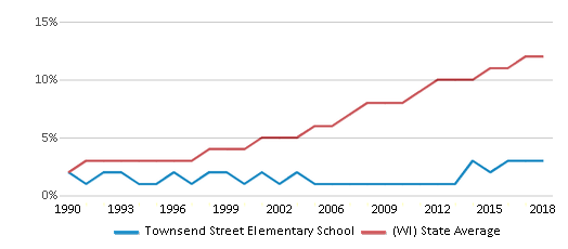 This chart display the percentage of Hispanic students in Townsend Street Elementary School and the percentage of Hispanic public school students in Wisconsin by year, with the latest 2017-18 school year data.
