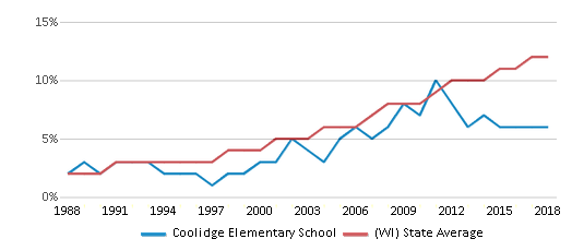 This chart display the percentage of Hispanic students in Coolidge Elementary School and the percentage of Hispanic public school students in Wisconsin by year, with the latest 2017-18 school year data.