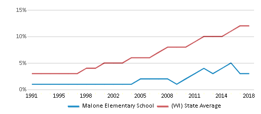 This chart display the percentage of Hispanic students in Malone Elementary School and the percentage of Hispanic public school students in Wisconsin by year, with the latest 2017-18 school year data.