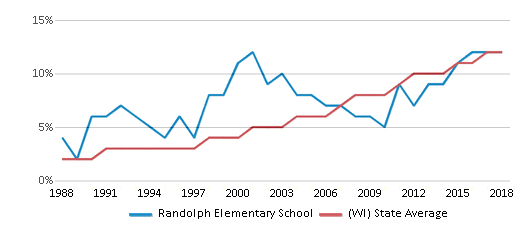 This chart display the percentage of Hispanic students in Randolph Elementary School and the percentage of Hispanic public school students in Wisconsin by year, with the latest 2017-18 school year data.