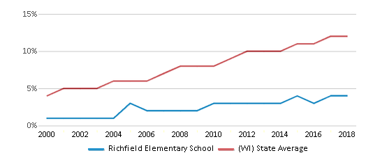 This chart display the percentage of Hispanic students in Richfield Elementary School and the percentage of Hispanic public school students in Wisconsin by year, with the latest 2017-18 school year data.