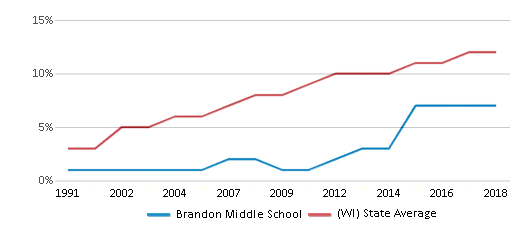 This chart display the percentage of Hispanic students in Brandon Middle School and the percentage of Hispanic public school students in Wisconsin by year, with the latest 2017-18 school year data.