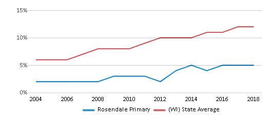This chart display the percentage of Hispanic students in Rosendale Primary and the percentage of Hispanic public school students in Wisconsin by year, with the latest 2017-18 school year data.